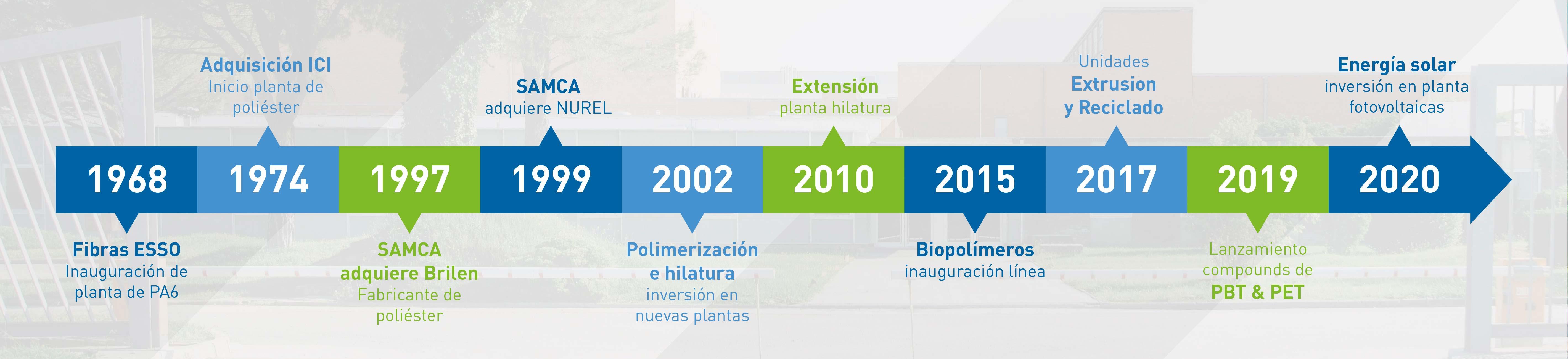 NUREL 50 años producción polímeros en España