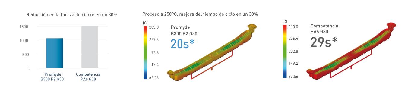 NUREL Engineering Polymers Alta Fluidez: Menos Fuerza de Cierre
