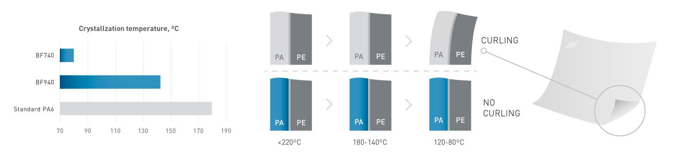 NUREL Engineering Polymers Low Curling Films: Temperatures