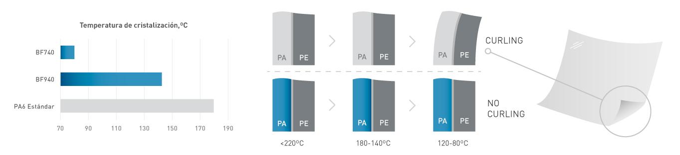 NUREL Engineering Polymers Films de Bajo Curling: Temperaturas