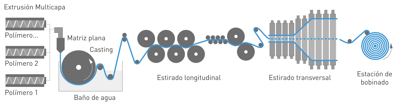 NUREL Engineering Polymers Proceso Extrusión Film BOPA