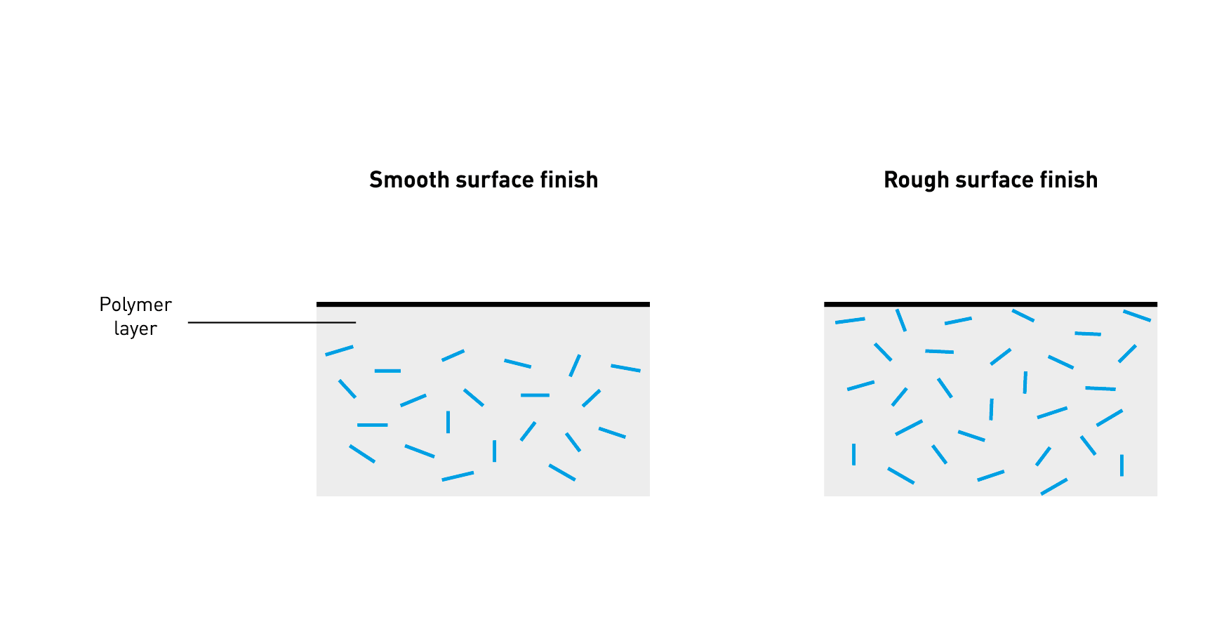 surface finish comparative