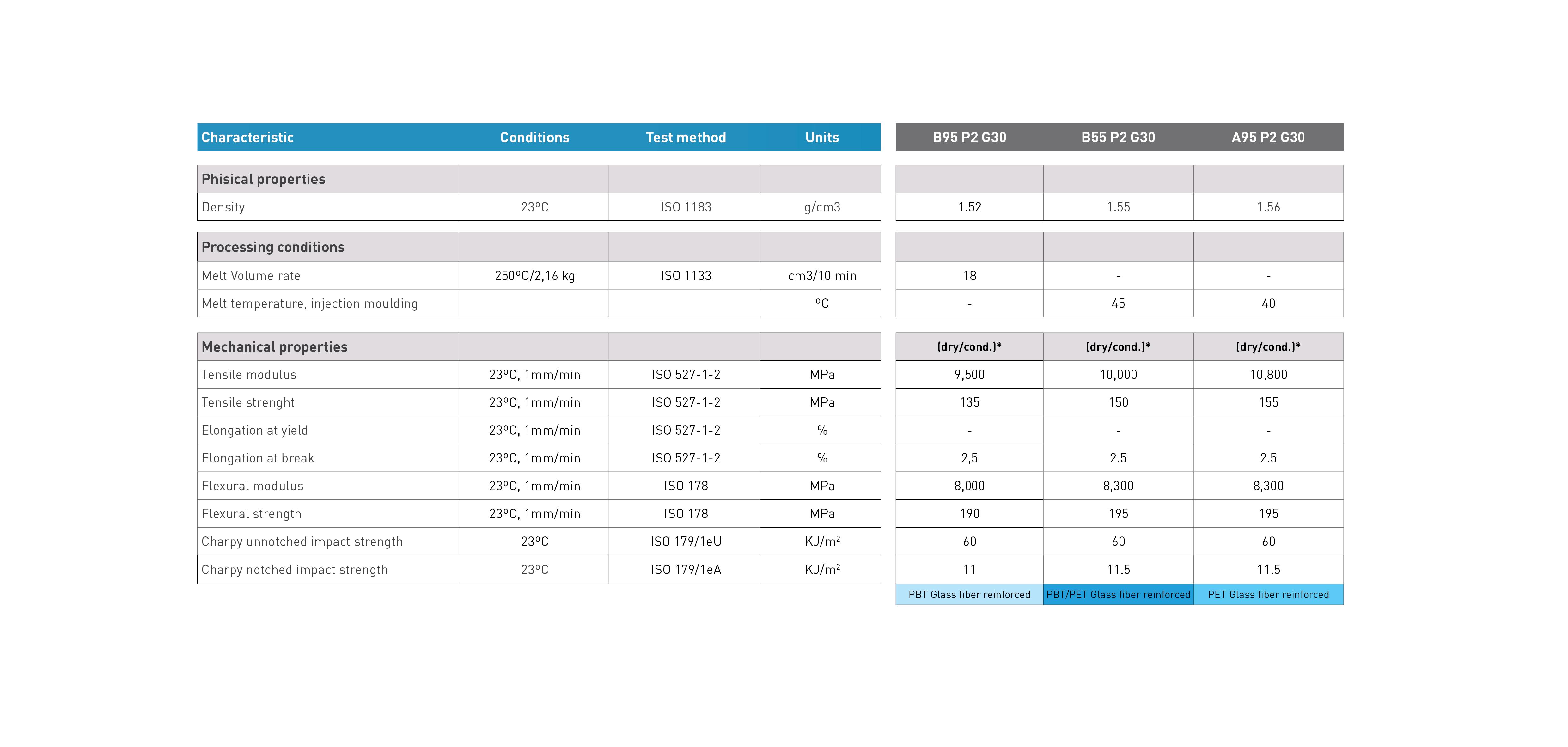 Terylene Grades comparative
