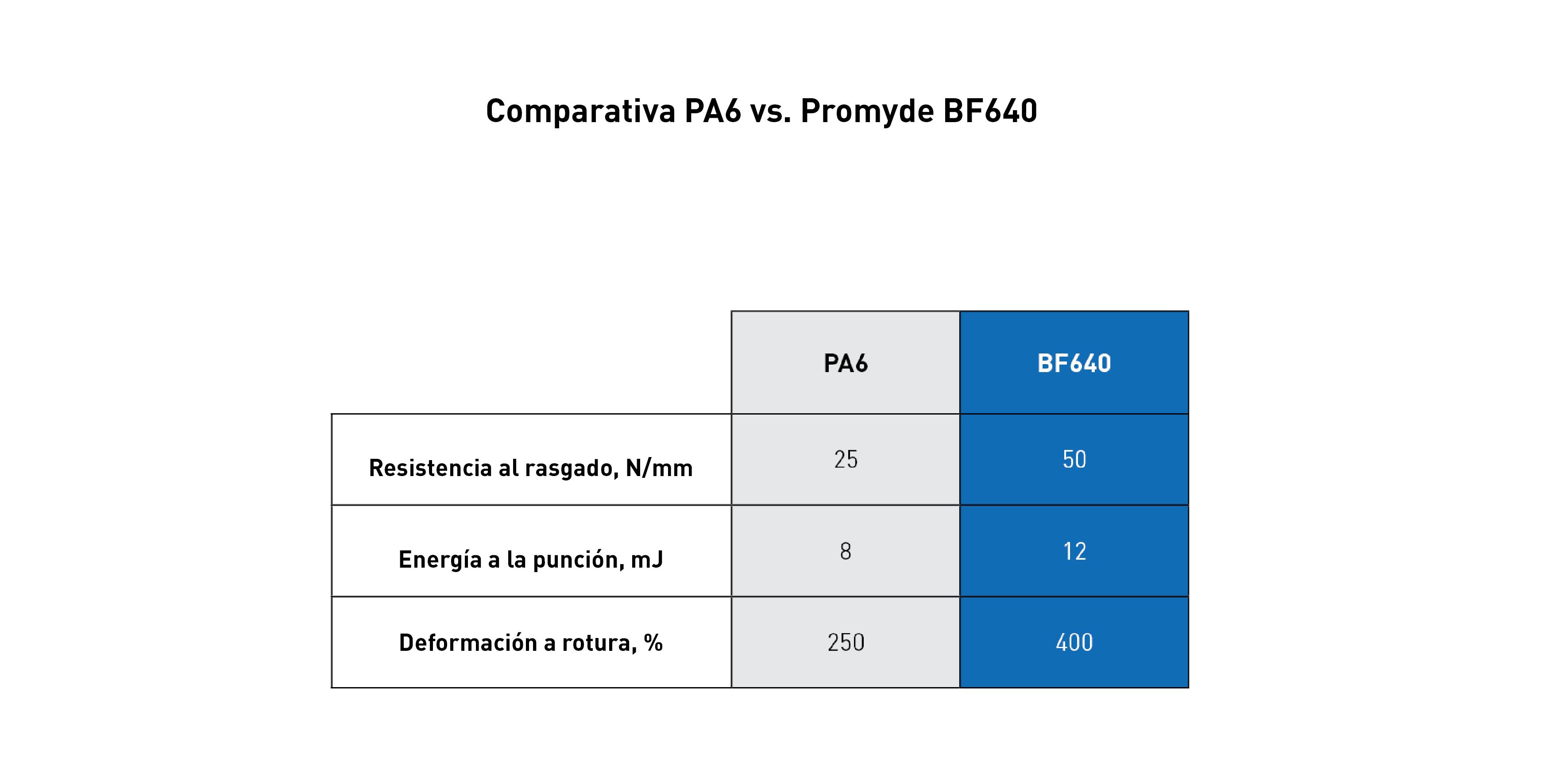 comparación PA6 vs. BF640