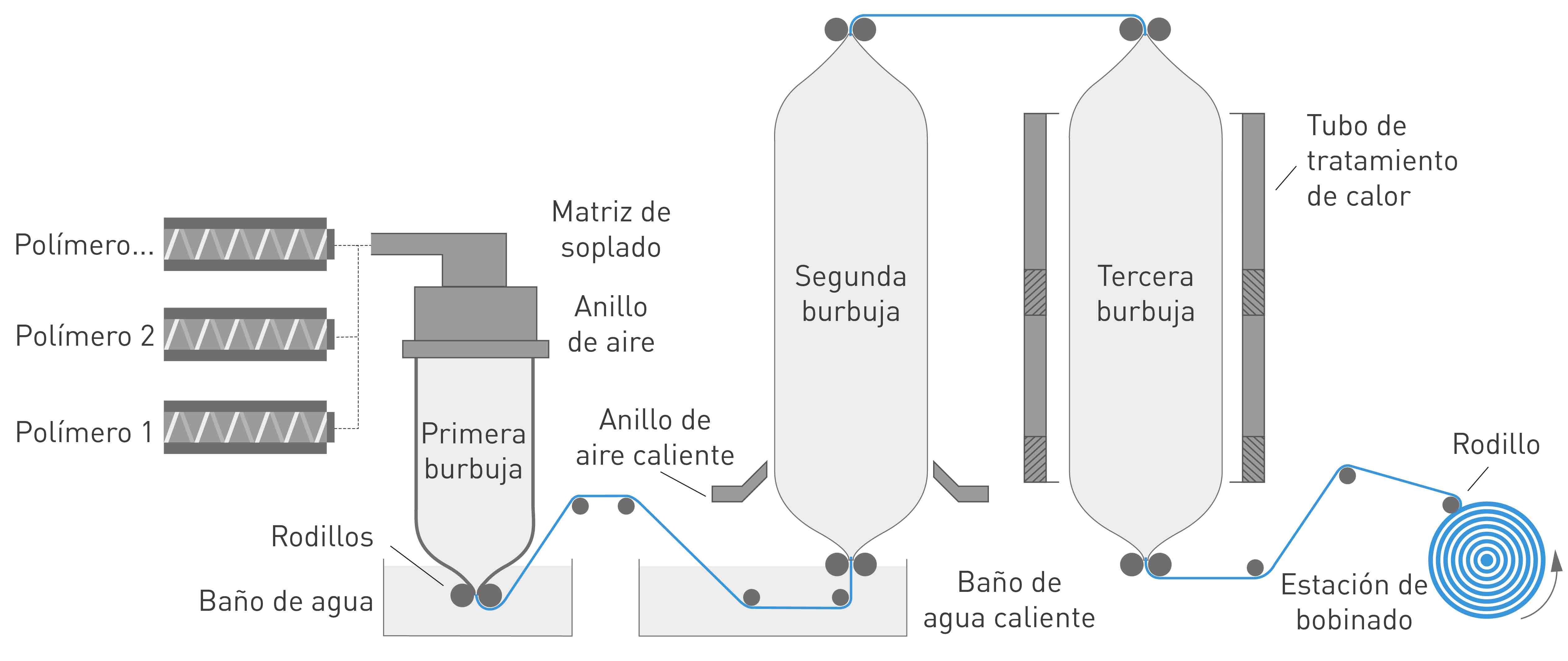 NUREL Engineering Polymers Proceso Extrusión Film Triple Burbuja